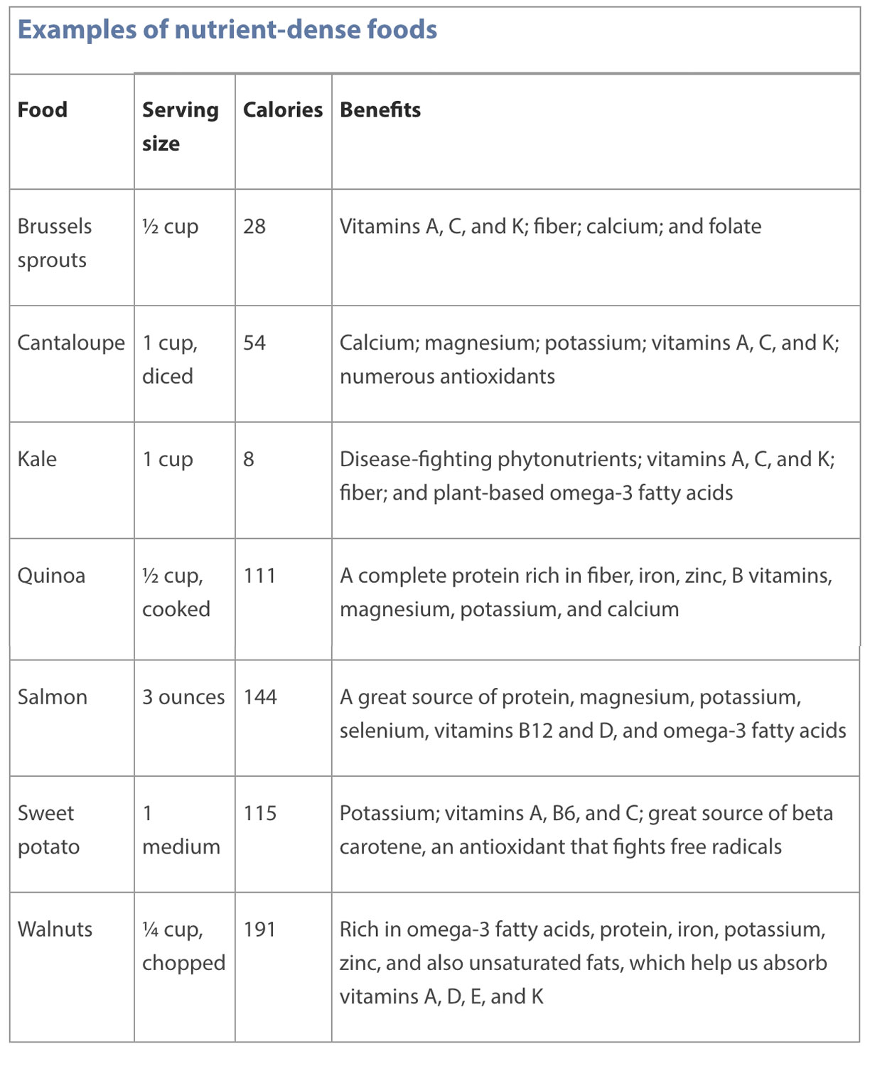 Nutrient dense food list
