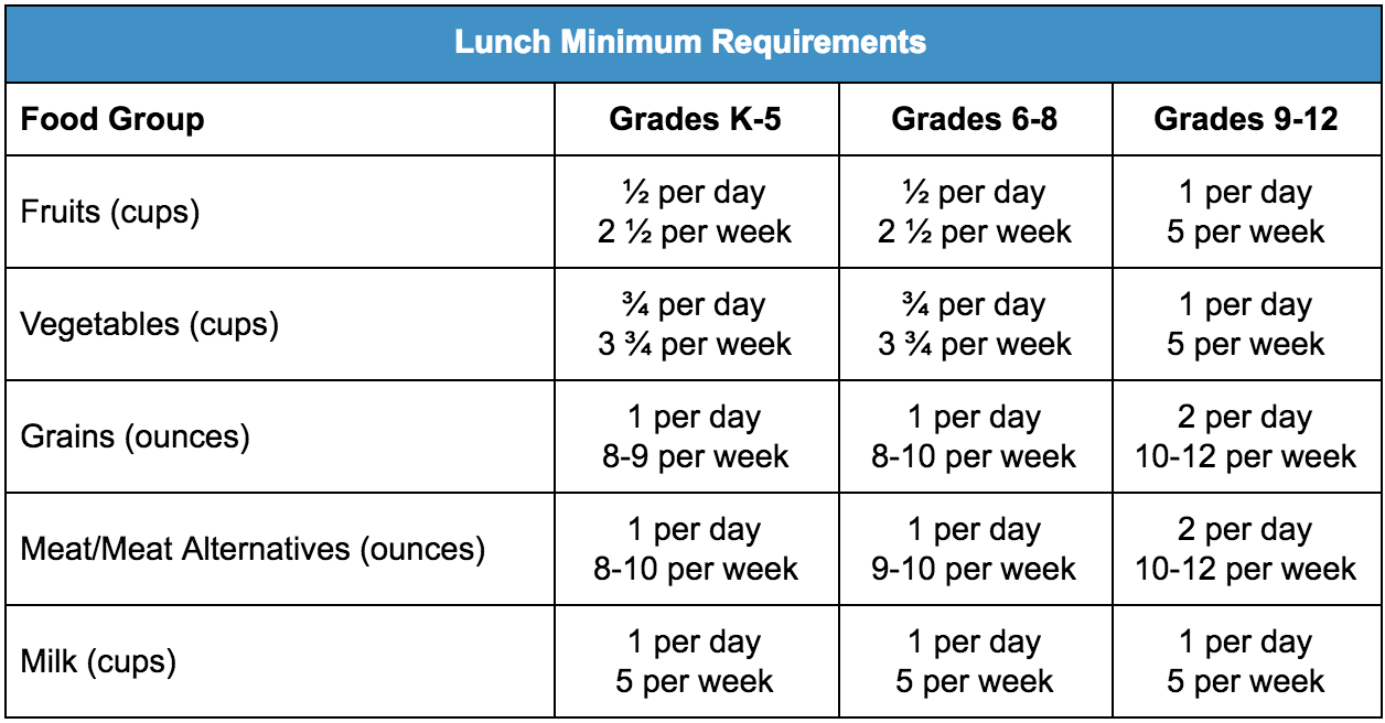 School lunch minimum requirements table
