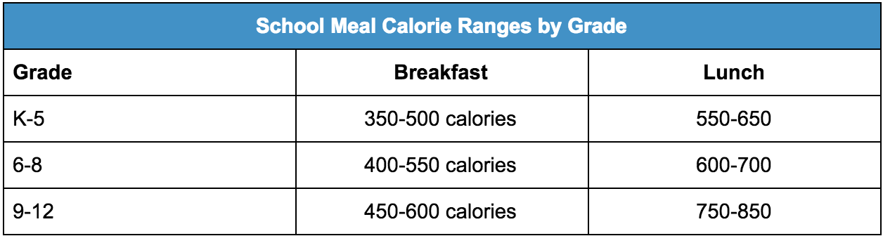 School meal calorie ranges by grade